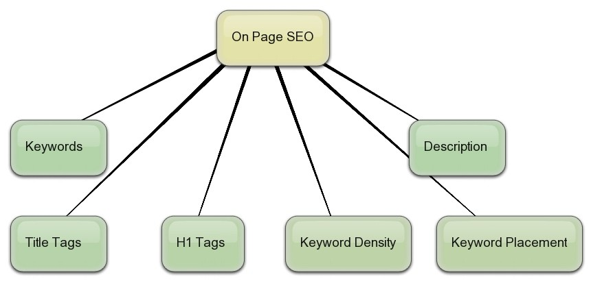 Description: http://www.seoserviceonline.net/blog/wp-content/uploads/2011/03/on_page_optimization.jpg